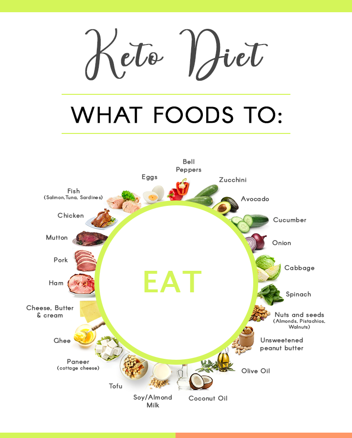 Indian Keto Diet - Foods To Eat