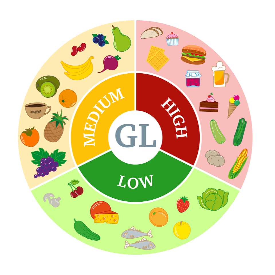 Glycemic Index level
